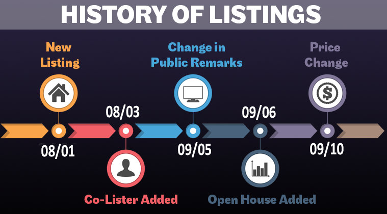 Accessing Listing History On a Property - ARMLS