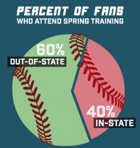 Spring Training attendance stats