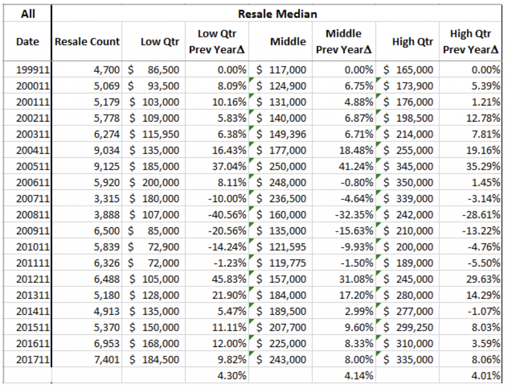 screenshot of resale graph