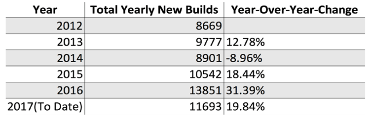 Graph of total yearly new builds and year-over-year change
