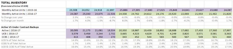 Total ARMLS inventory 2016-2017