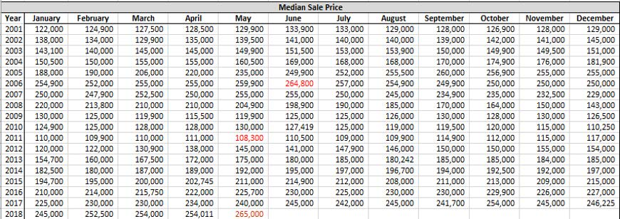 graph of median sales price for residential homes