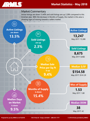 Sample RapidStats infographic.